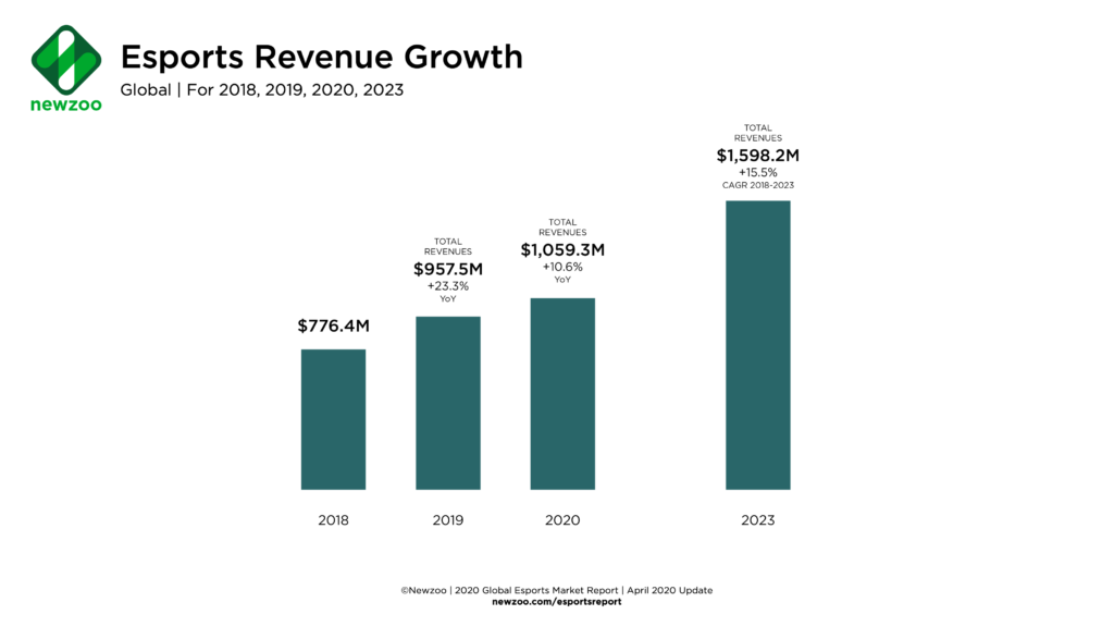Explaining the growth of the Esports